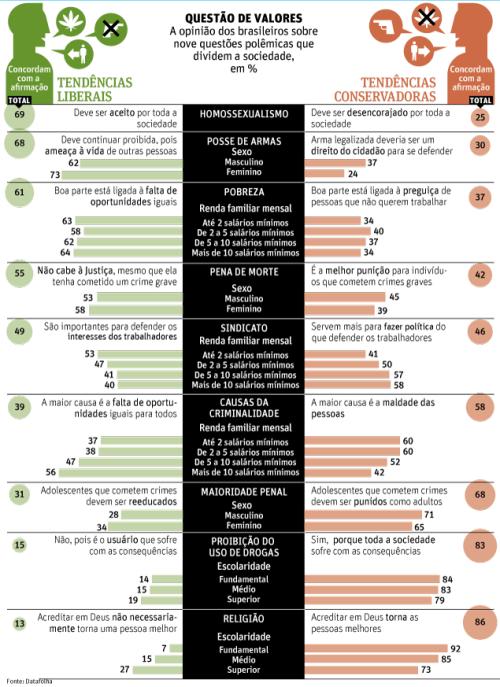 fonte: http://www1.folha.uol.com.br/poder/1206138-tendencia-conservadora-e-forte-no-pais-diz-datafolha.shtml